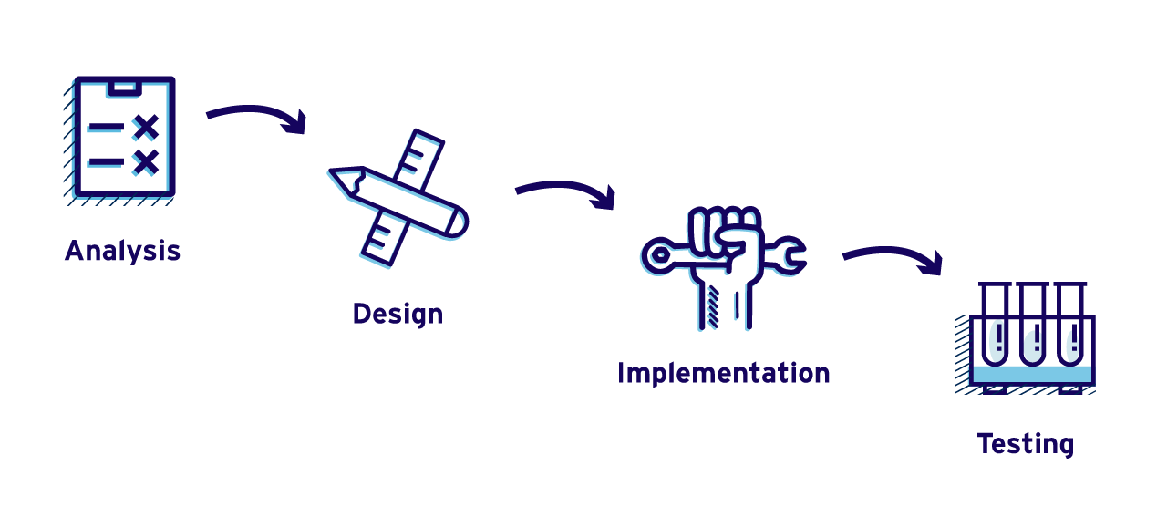 Product Development Waterfall Model Software Development Methodology Entrepreneur S Toolkit