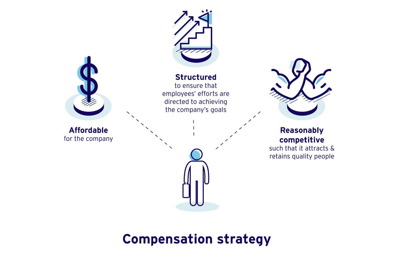 Employee Compensation Salary Wages Incentives Commissions