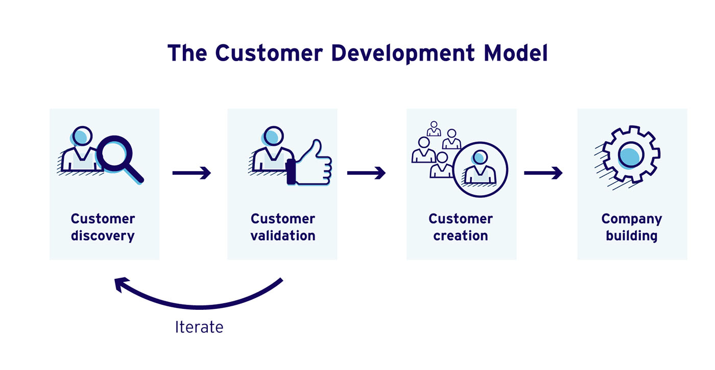 The first two steps, customer discovery and customer validation, are iterated until a point when customer creation can proceed.