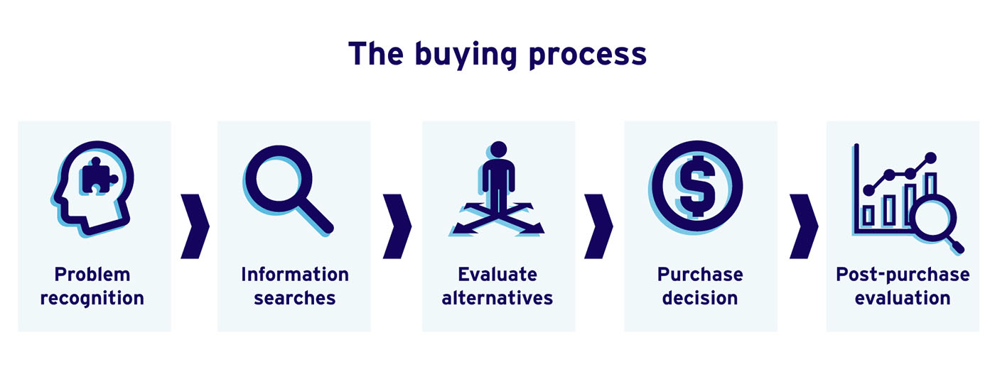The buying process moves from problem recognition to information searches to evaluating alternatives to making a purchase decision to a post-purchase evalution.