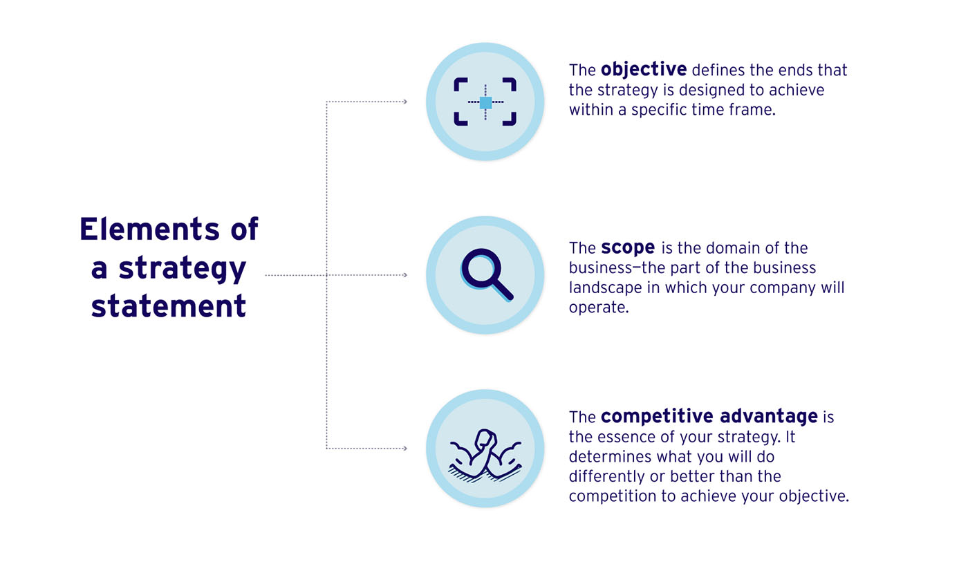 Elements of a strategy statement: Objective, scope and competitive advantage