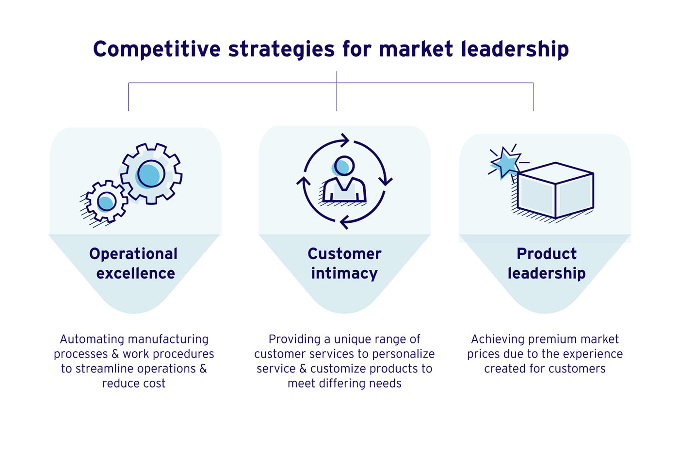 Competitive Strategies Operational Excellence Customer Intimacy