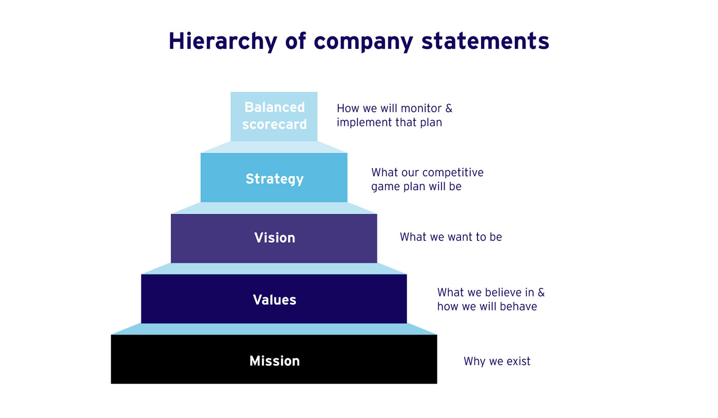 Hierarchy of company statements: Balanced scorecard, strategy, vision, values, mission