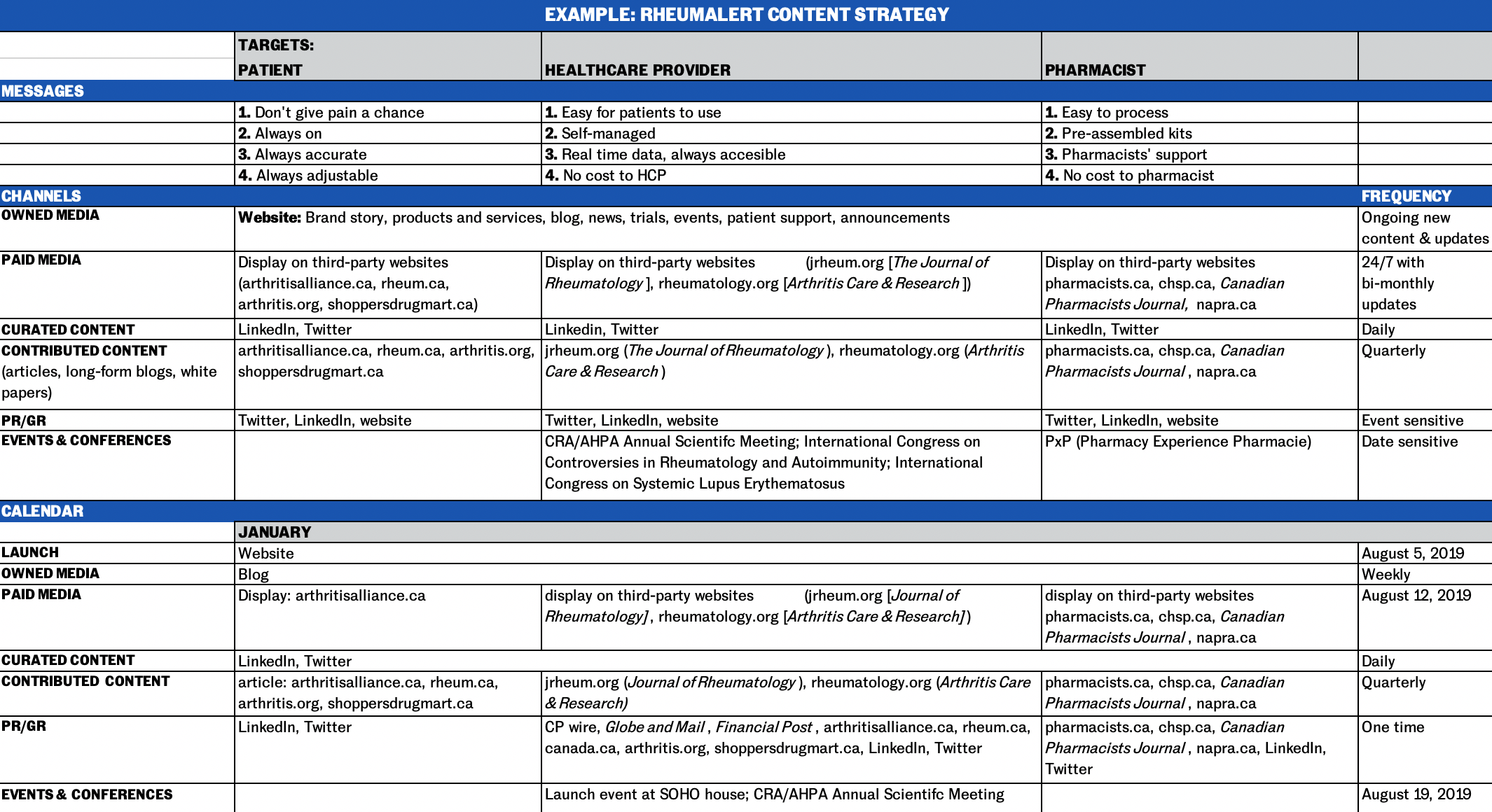 This spreadsheet shows a high-level content strategy for a fictional medtech startup.