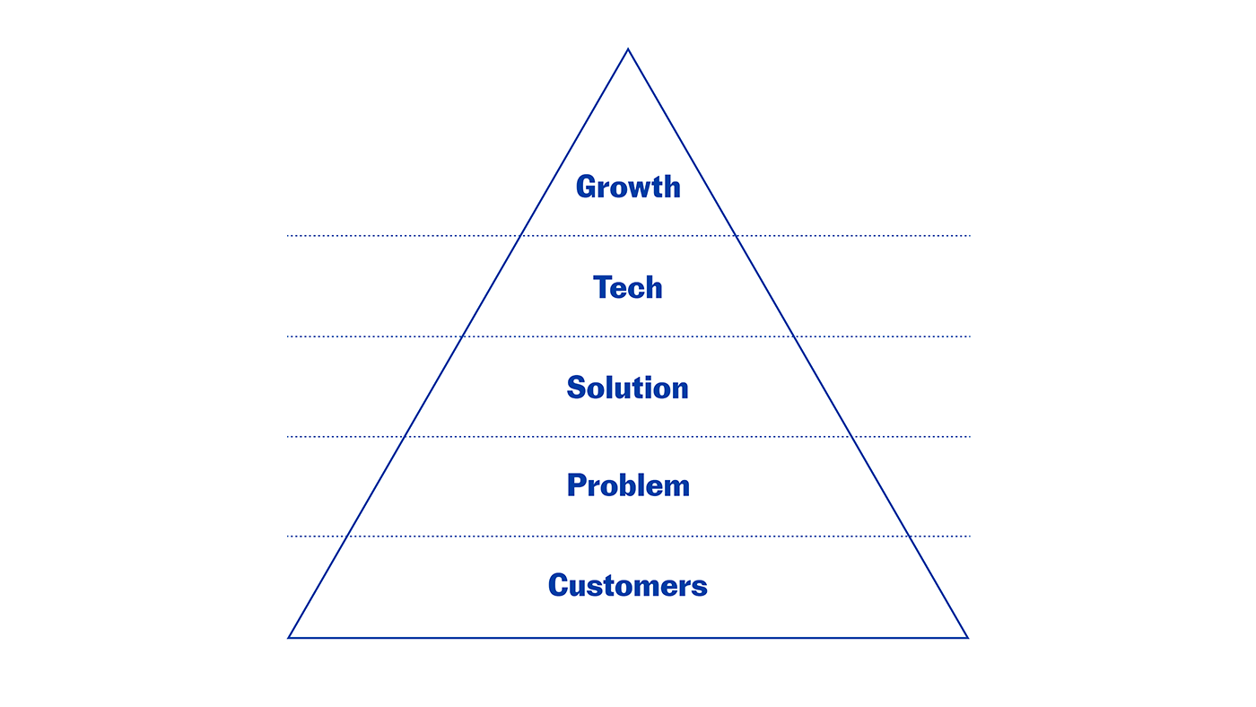 Pyramid showing the ascending five stages of pivots: Customers, problem, solution, tech and growth.