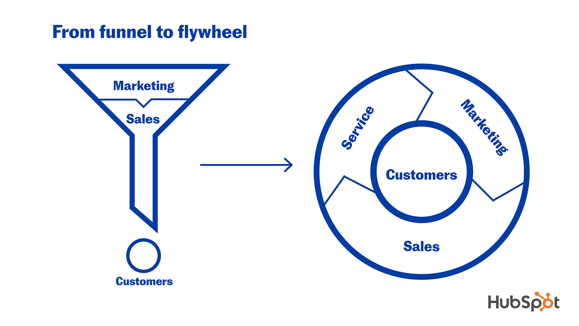 Compares the downward flow of the sales funnel against the circular momentum of the flywheel.